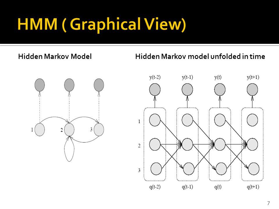 7 Hidden Markov ModelHidden Markov model unfolded in time