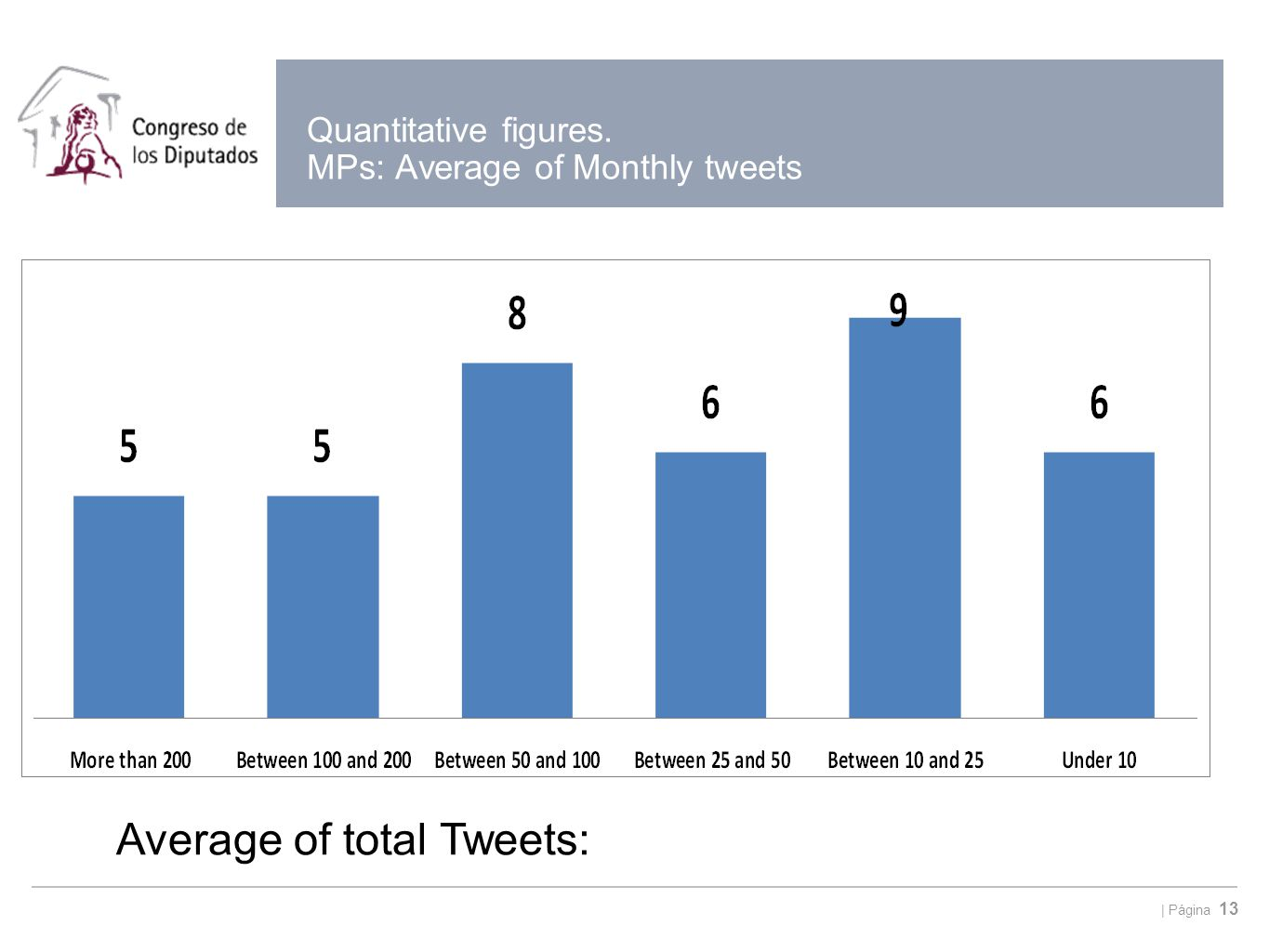 | Página 13 Quantitative figures. MPs: Average of Monthly tweets Average of total Tweets: