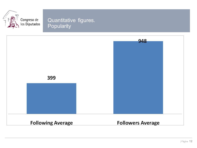   Página 12 Quantitative figures. Popularity