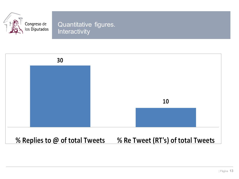   Página 13 Quantitative figures. Interactivity
