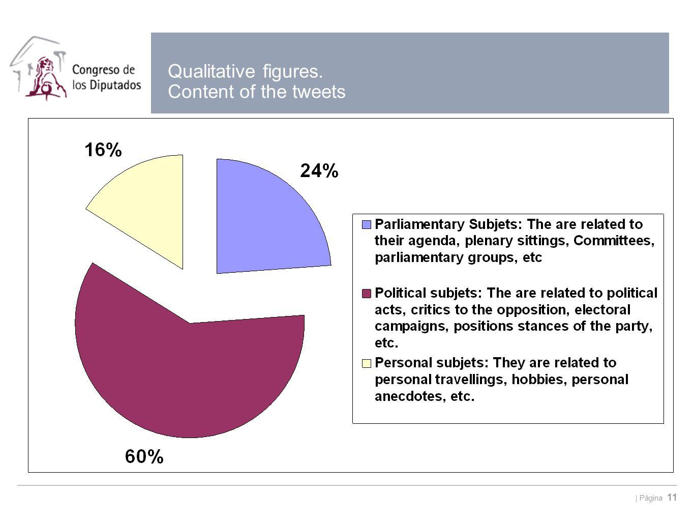   Página 11 Qualitative figures. Content of the tweets