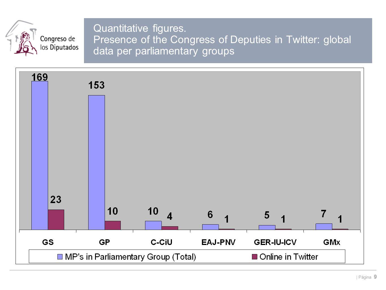   Página 9 Quantitative figures. Presence of the Congress of Deputies in Twitter: global data per parliamentary groups
