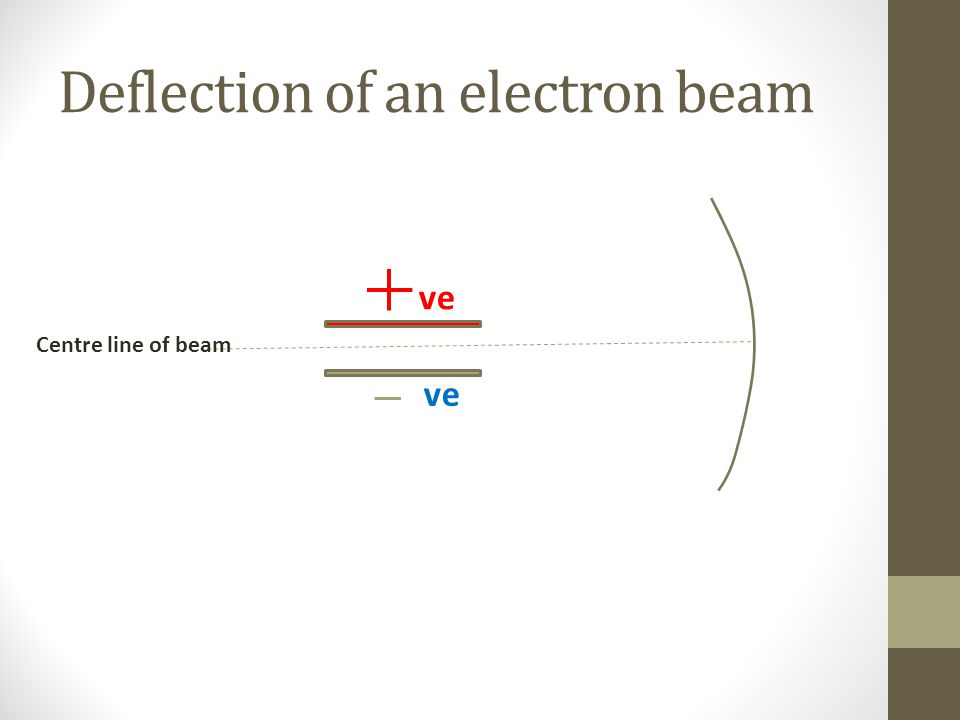 Deflection of an electron beam ve Centre line of beam
