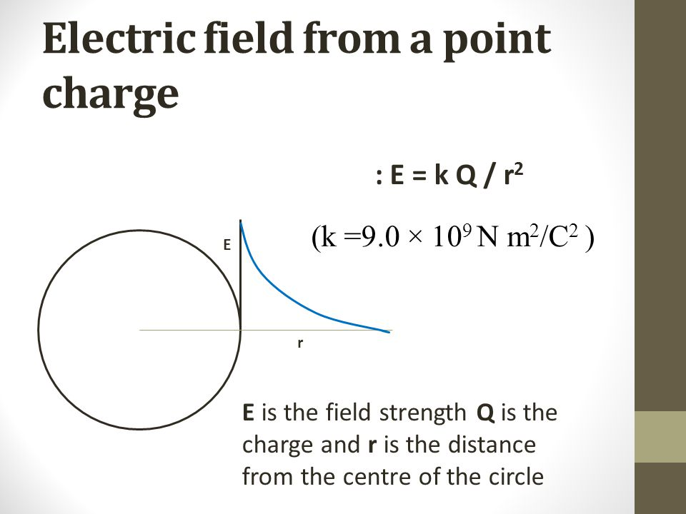 Electric field from a point charge : E = k Q / r 2 (k =9.0 × 10 9 N m 2 /C 2 ) E r E is the field strength Q is the charge and r is the distance from the centre of the circle
