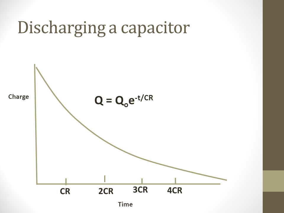 Discharging a capacitor CR 2CR 3CR 4CR Charge Time Q = Q o e -t/CR