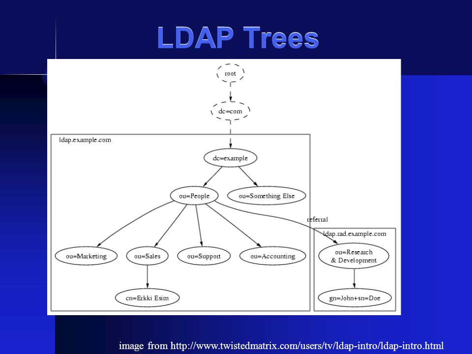 LDAP Trees image from http://www.twistedmatrix.com/users/tv/ldap-intro/ldap-intro.html