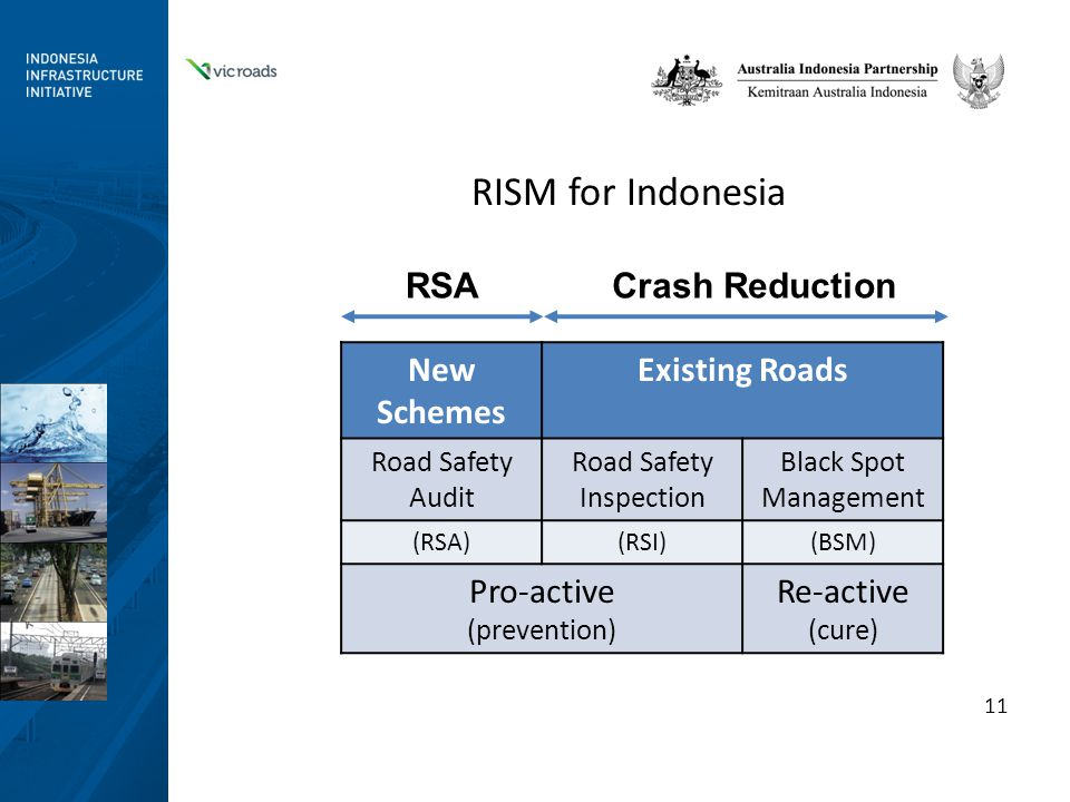 RISM for Indonesia New Schemes Existing Roads Road Safety Audit Road Safety Inspection Black Spot Management (RSA)(RSI)(BSM) Pro-active (prevention) Re-active (cure) 11 RSACrash Reduction
