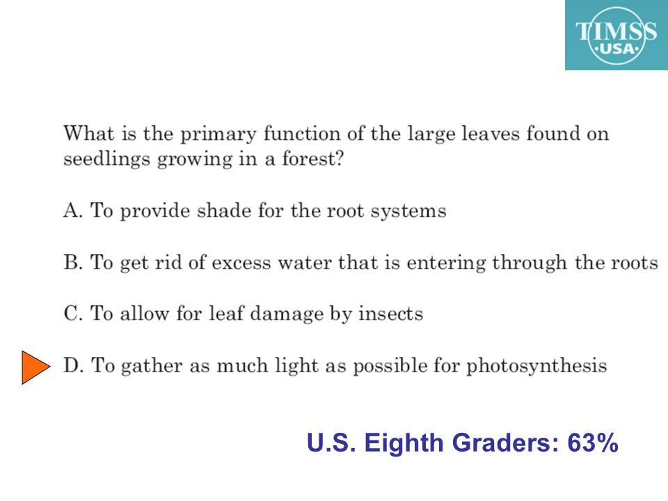 U.S. Eighth Graders: 63%