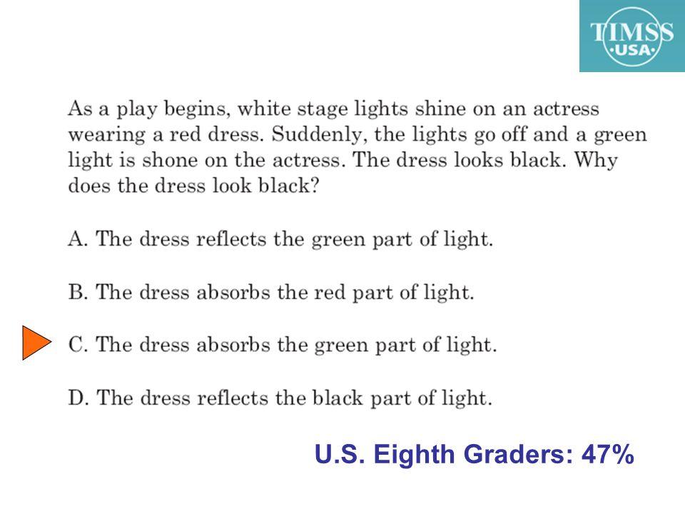 U.S. Eighth Graders: 47%