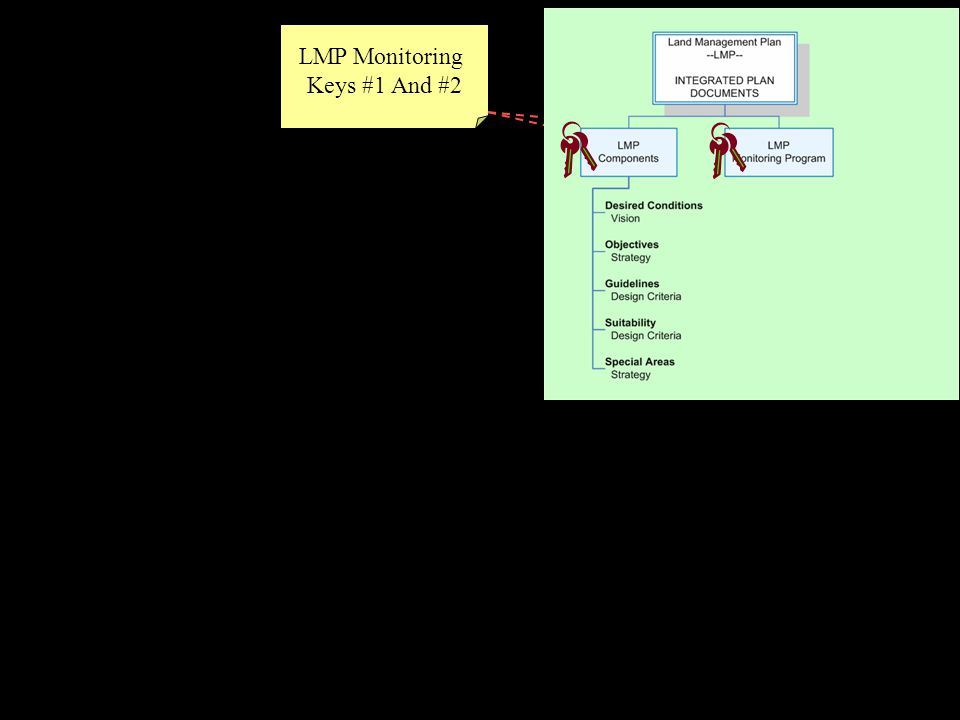LMP Monitoring Keys #1 And #2