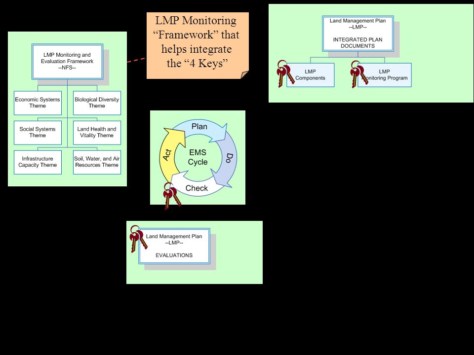 LMP Monitoring Framework that helps integrate the 4 Keys