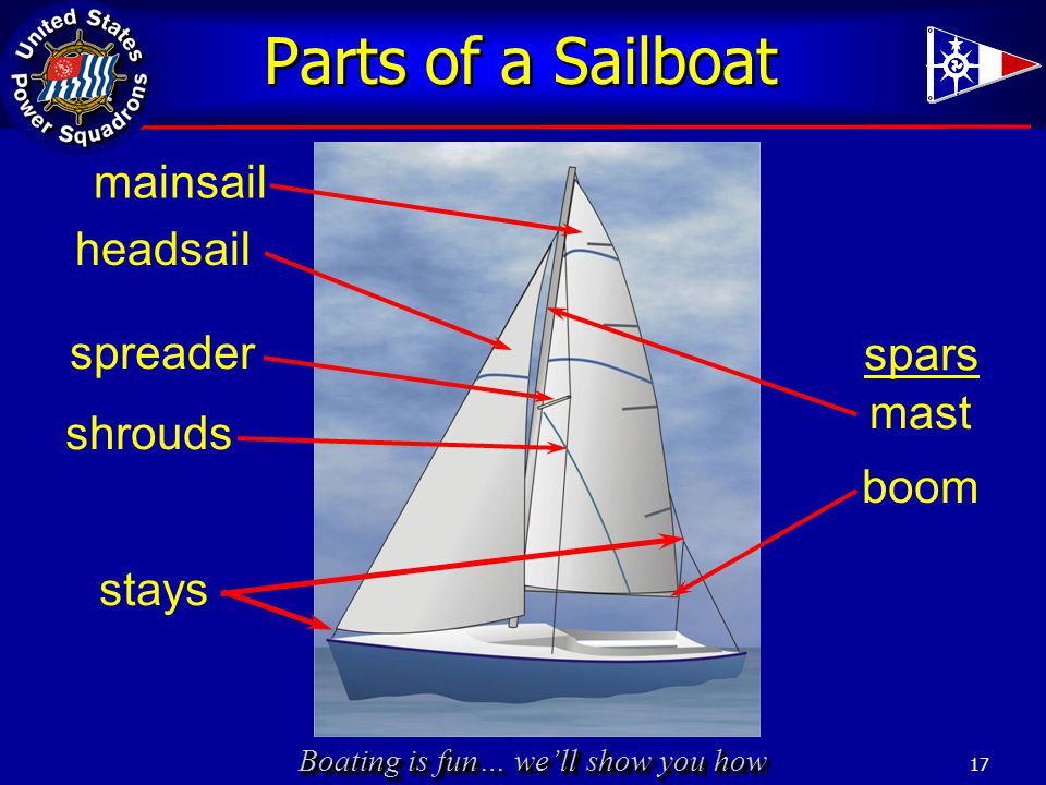 Boating is fun… we'll show you how 17 mast shrouds boom stays spars Parts of a Sailboat headsail mainsail spreader