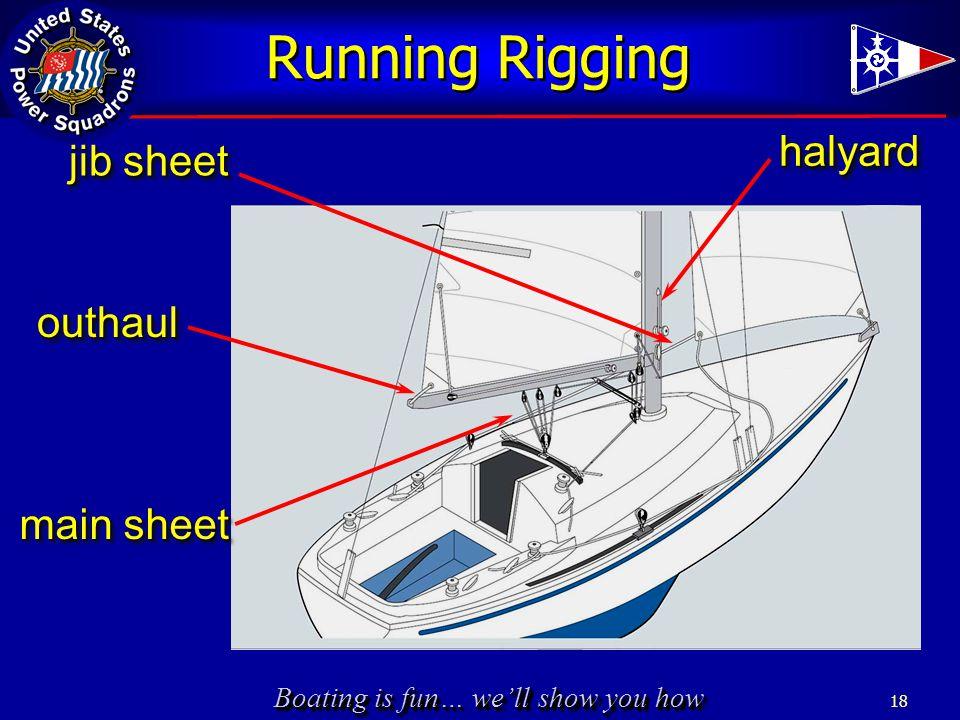 Boating is fun… we'll show you how Running Rigging 18 main sheet jib sheet outhaulouthaul halyardhalyard