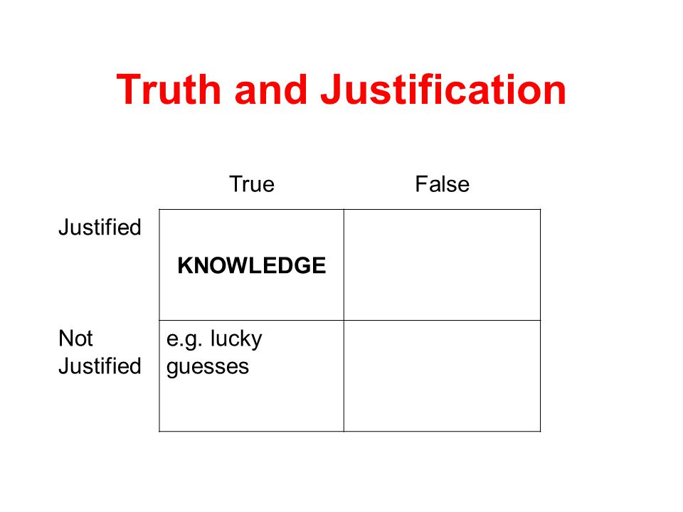 Truth and Justification TrueFalse Justified KNOWLEDGE Not Justified