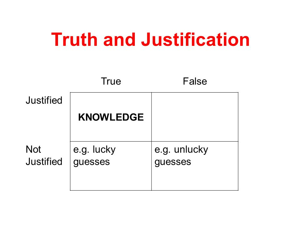 Truth and Justification TrueFalse Justified KNOWLEDGE Not Justified e.g. lucky guesses