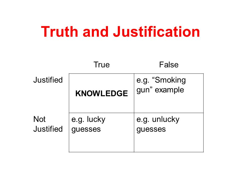 Truth and Justification TrueFalse Justified KNOWLEDGE Not Justified e.g.