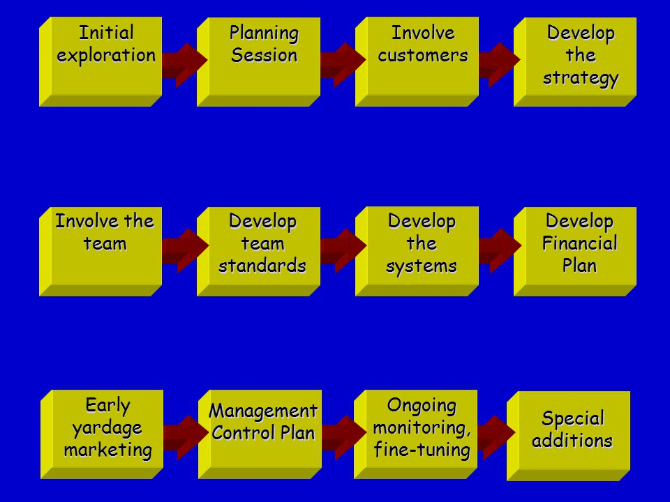 Ongoing monitoring, fine-tuning Initial exploration Planning Session Involve customers Develop the strategy Develop team standards Develop the systems Develop Financial Plan Involve the team Early yardage marketing Early yardage marketing Management Control Plan Special additions