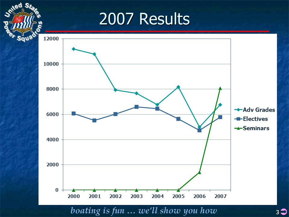 boating is fun … we'll show you how 3 2007 Results 