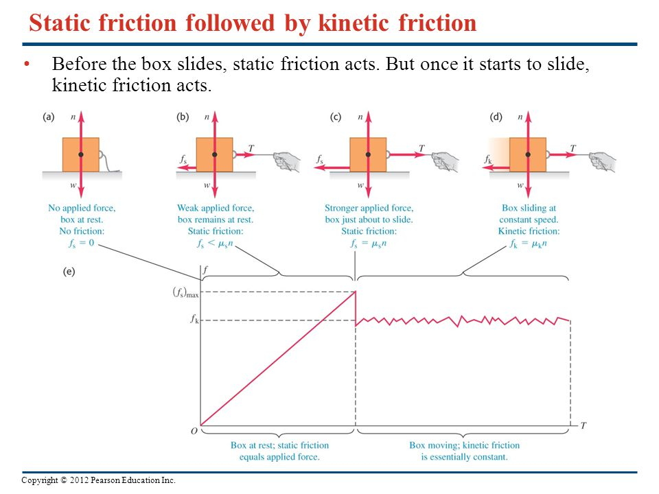 Copyright © 2012 Pearson Education Inc. Some approximate coefficients of friction