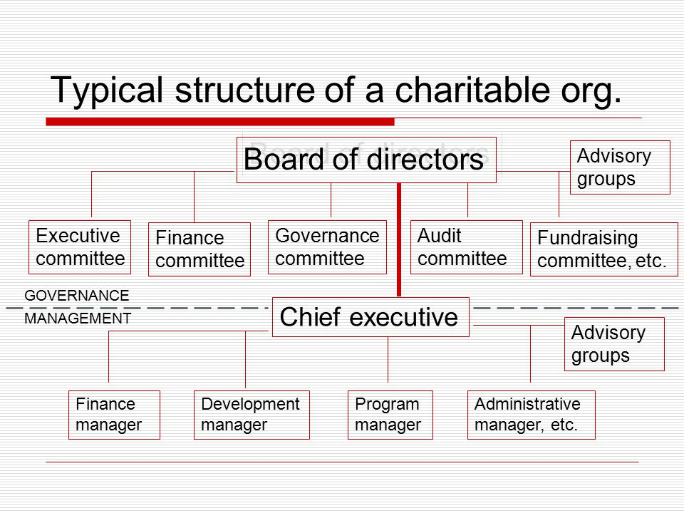 Typical structure of a charitable org. Board of directors Chief executive Finance committee Governance committee Executive committee Audit committee F