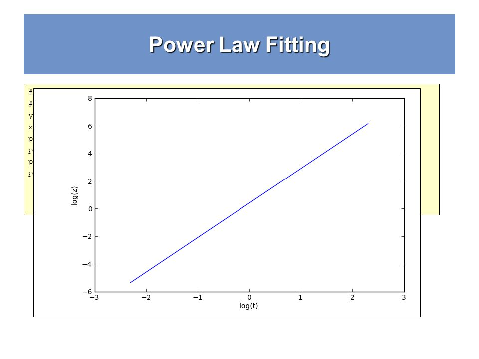 Power Law Fitting # Change the variables # np.log is the natural log y = np.log(z) x = np.log(t) pl.clf() pl.plot(x,y) pl.ylabel(