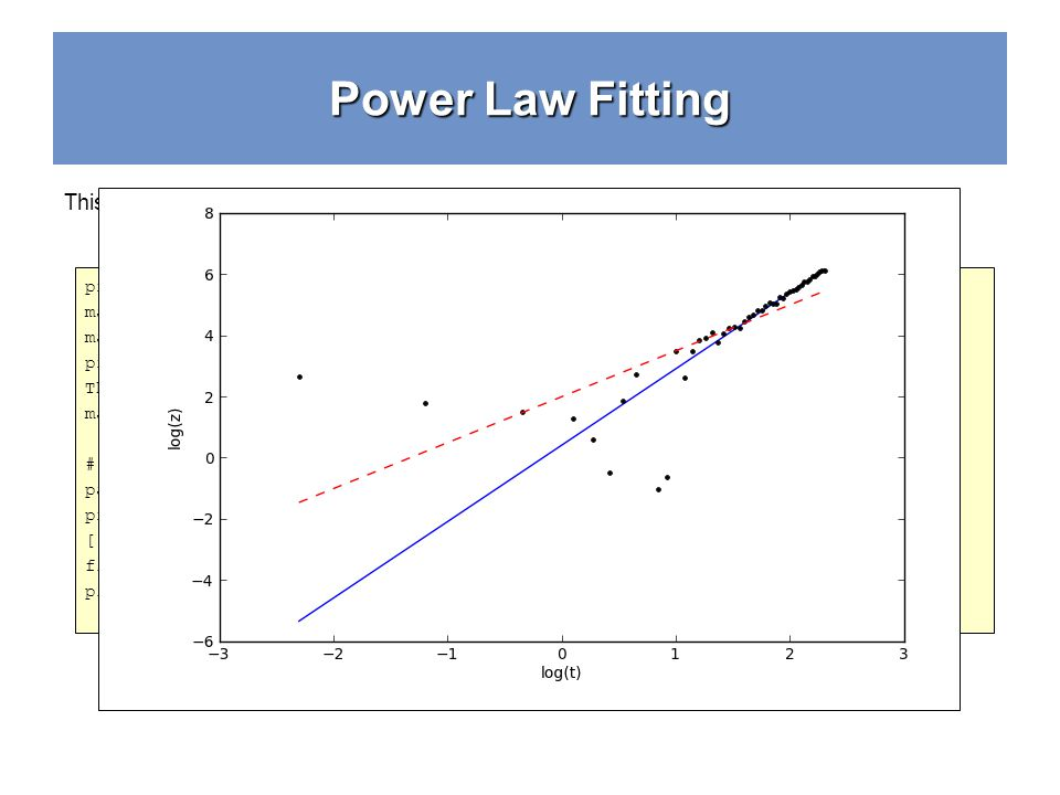 Power Law Fitting print There are %i OK values % (OK.sum()) masked_noisy_y = noisy_y[OK] masked_x = x[OK] print masked_noisy_y has length ,len(masked_noisy_y) There are 47 OK values masked_noisy_y has length 47 # now polyfit again pars = np.polyfit(masked_x,masked_noisy_y,1) print pars [ 1.50239281 1.9907672 ] fitted_y = polyval(pars,x) pl.plot(x, fitted_y, r-- ) This OK array is a boolean mask .