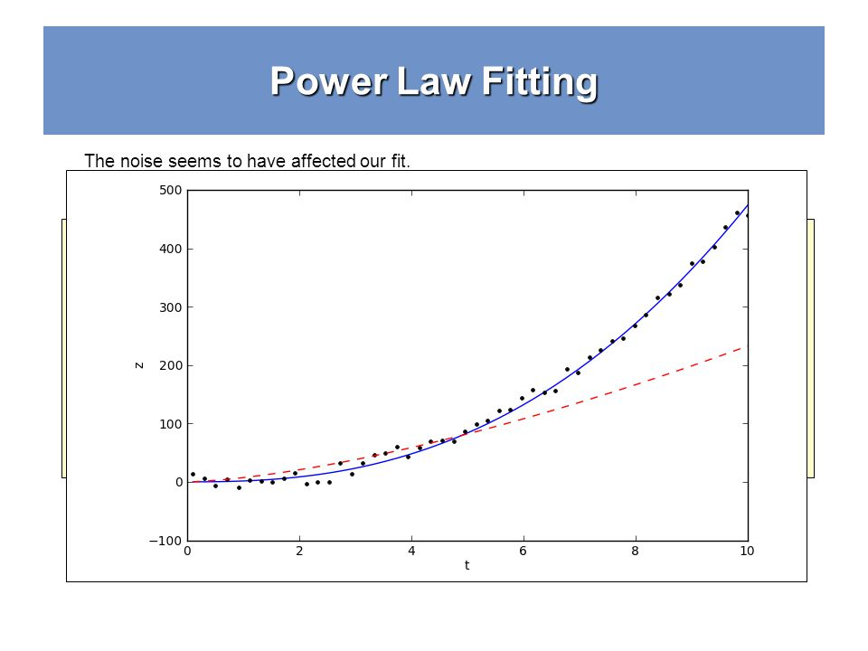 Power Law Fitting # Convert bag to linear-space to see what it