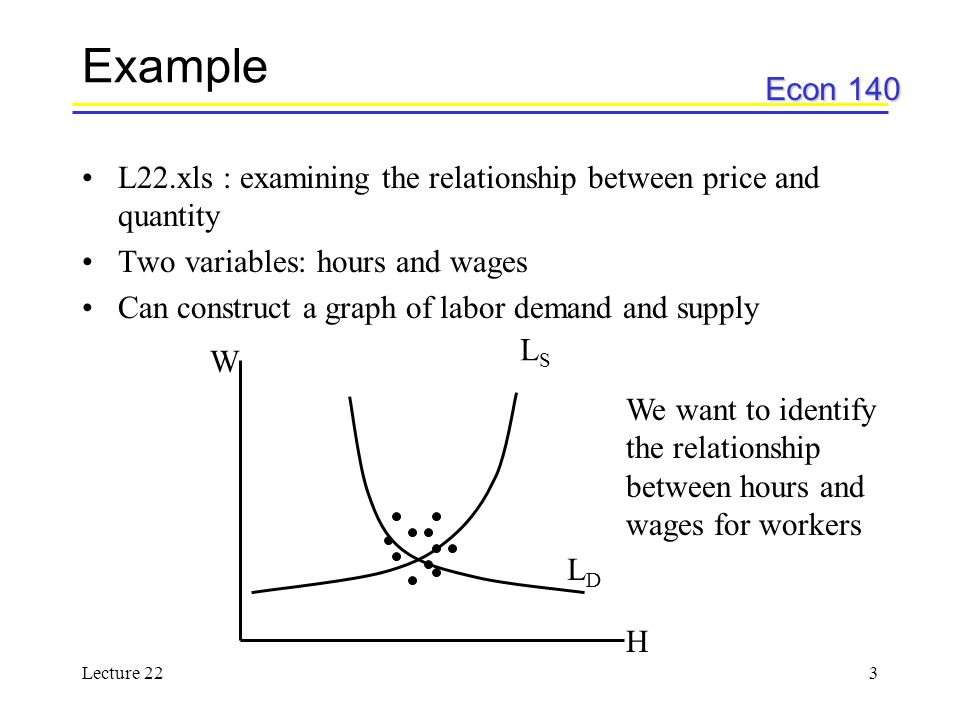 Econ 140 Lecture 223 Example L22.xls : examining the relationship between price and quantity Two variables: hours and wages Can construct a graph of labor demand and supply LSLS LDLD H W We want to identify the relationship between hours and wages for workers