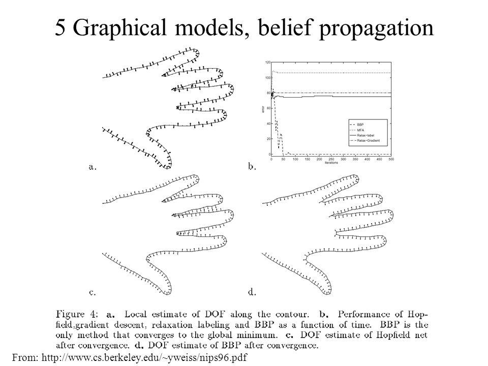 5 Graphical models, belief propagation From: http://www.cs.berkeley.edu/~yweiss/nips96.pdf