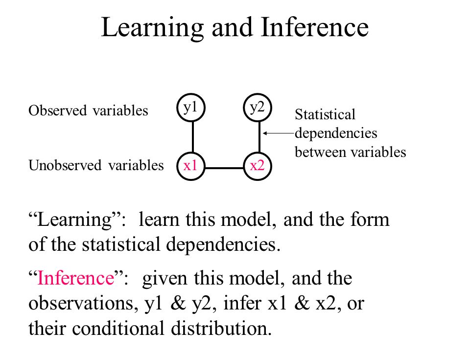 Statistical dependencies between variables Learning and Inference y1y2 Observed variables x1x2Unobserved variables Learning : learn this model, and the form of the statistical dependencies.