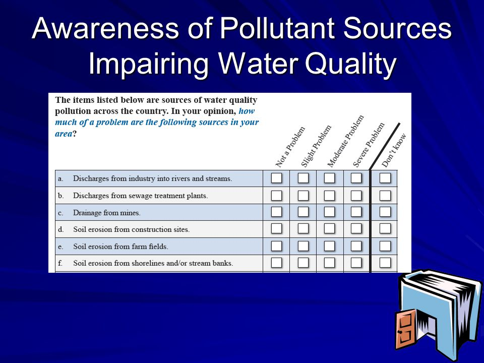 Awareness of Pollutant Sources Impairing Water Quality