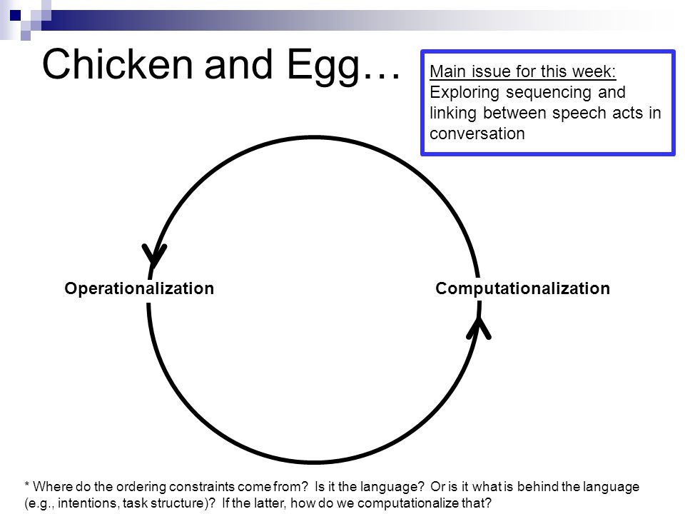 Chicken and Egg… OperationalizationComputationalization Main issue for this week: Exploring sequencing and linking between speech acts in conversation * Where do the ordering constraints come from.
