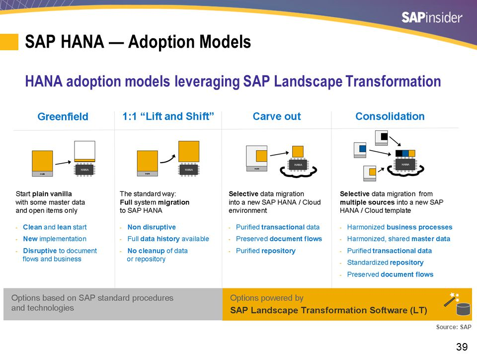 39 SAP HANA — Adoption Models HANA adoption models leveraging SAP Landscape Transformation Source: SAP