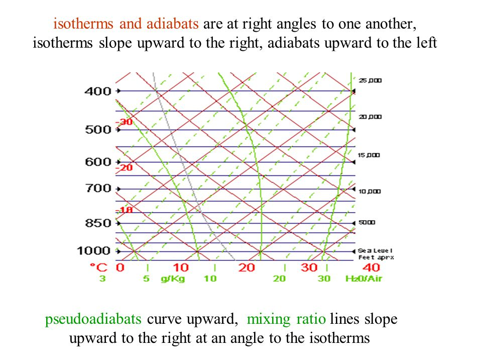 isotherms and adiabats are at right angles to one another, isotherms slope upward to the right, adiabats upward to the left pseudoadiabats curve upwar