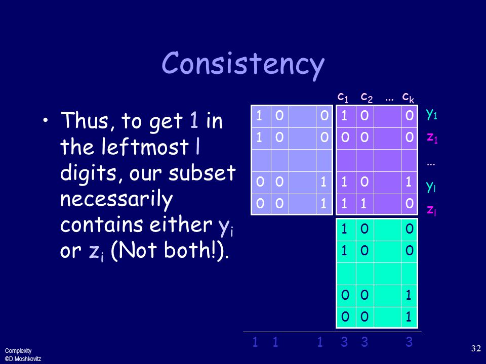Complexity ©D.Moshkovitz 32 Consistency Thus, to get 1 in the leftmost l digits, our subset necessarily contains either y i or z i (Not both!).
