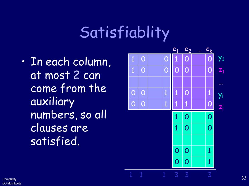 Complexity ©D.Moshkovitz 33 Satisfiablity In each column, at most 2 can come from the auxiliary numbers, so all clauses are satisfied.