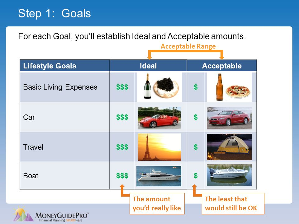 Step 1: Goals For each Goal, you'll establish Ideal and Acceptable amounts. Lifestyle GoalsIdeal Basic Living Expenses$$$ Car$$$ Travel$$$ Boat$$$ Lif