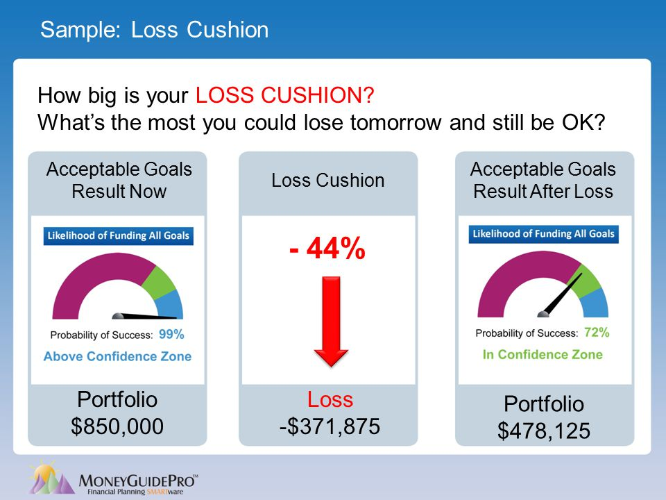 How big is your LOSS CUSHION? What's the most you could lose tomorrow and still be OK? Sample: Loss Cushion Loss -$371,875 Loss Cushion - 44% Portfoli