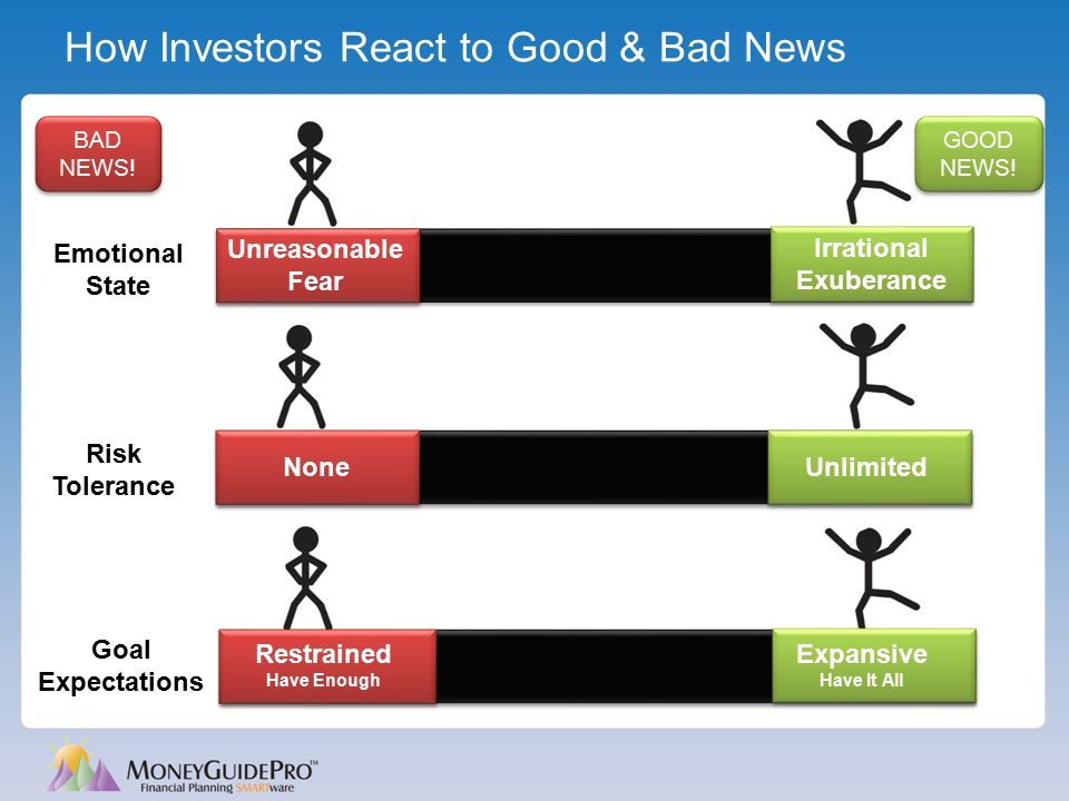 How Investors React to Good & Bad News Expansive Have It All Goal Expectations Restrained Have Enough Irrational Exuberance Unreasonable Fear Risk Tol