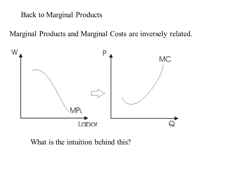 Back to Marginal Products Marginal Products and Marginal Costs are inversely related.