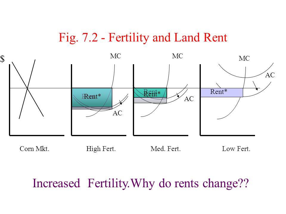 Fig. 7.1 - Fertility and Land Rent MC AC Corn Mkt.High Fert.Med. Fert.Low Fert. Rent $ Why