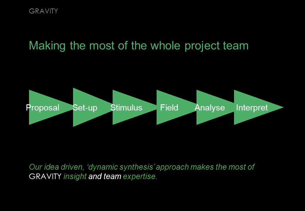 Proposal Set-up Stimulus Field Analyse Interpret Making the most of the whole project team GRAVITY Our idea driven, 'dynamic synthesis' approach makes