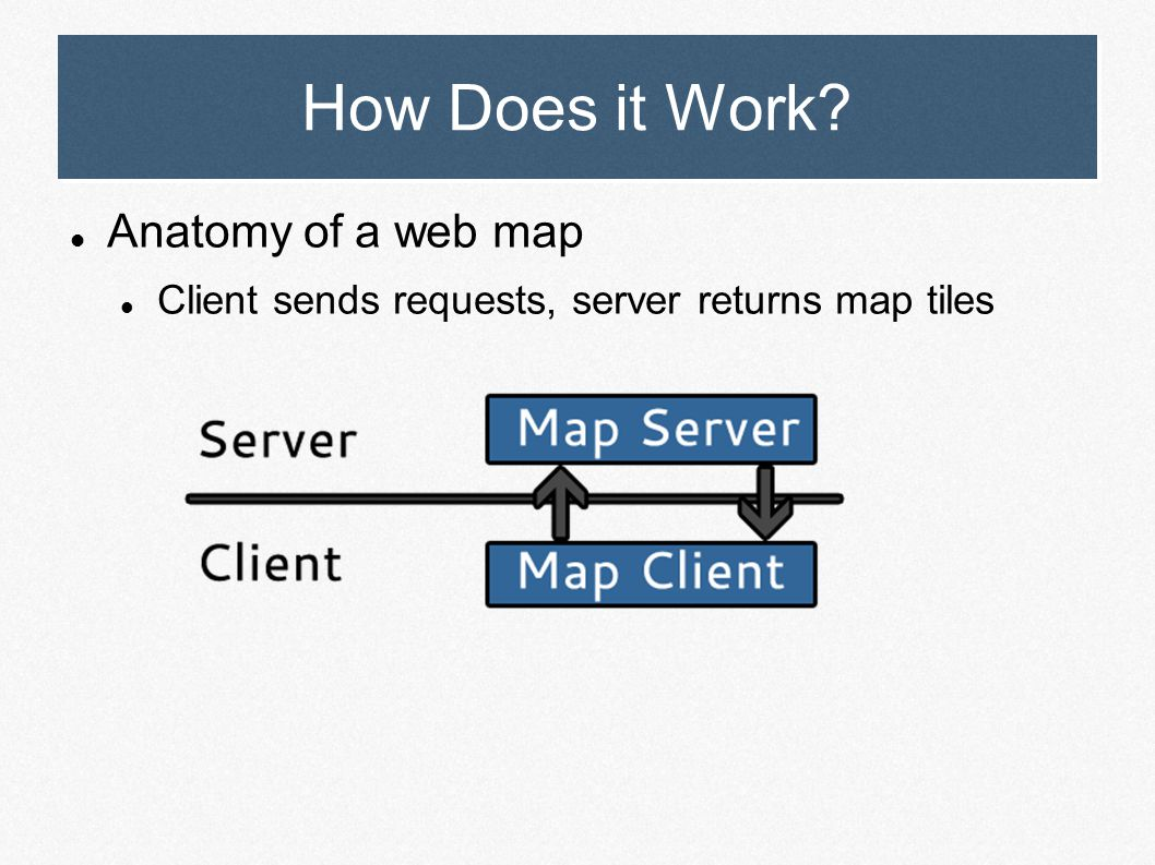 How Does it Work? Anatomy of a web map Client sends requests, server returns map tiles