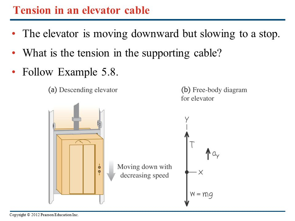 Copyright © 2012 Pearson Education Inc. Tension in an elevator cable The elevator is moving downward but slowing to a stop. What is the tension in the