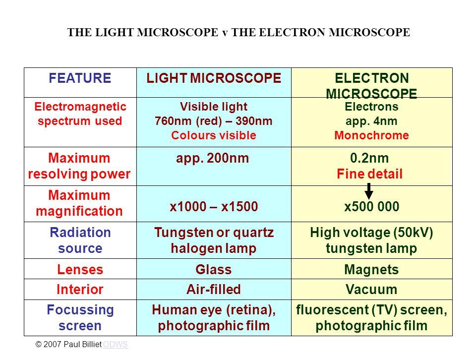 UB . 1.Inverted Mikroskop dan mikromanipulator: FMIPA-BIO, Lab sentral, dan Kedokteran 2.