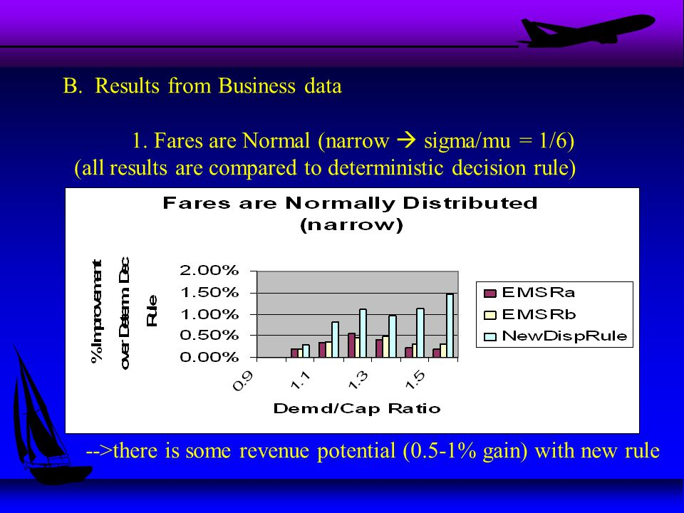 B. Results from Business data 1.
