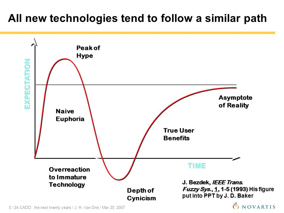 5 / 24 CADD: the next twenty years / J. H. Van Drie / Mar 25, 2007 All new technologies tend to follow a similar path Depth of Cynicism Overreaction t