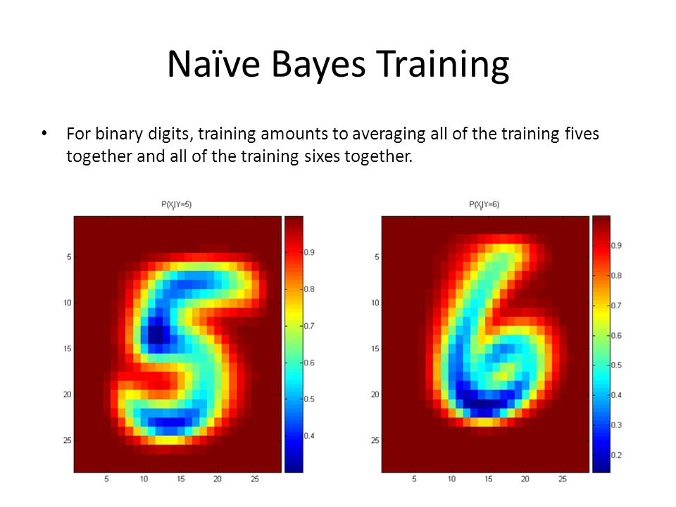 Naïve Bayes Training For binary digits, training amounts to averaging all of the training fives together and all of the training sixes together.