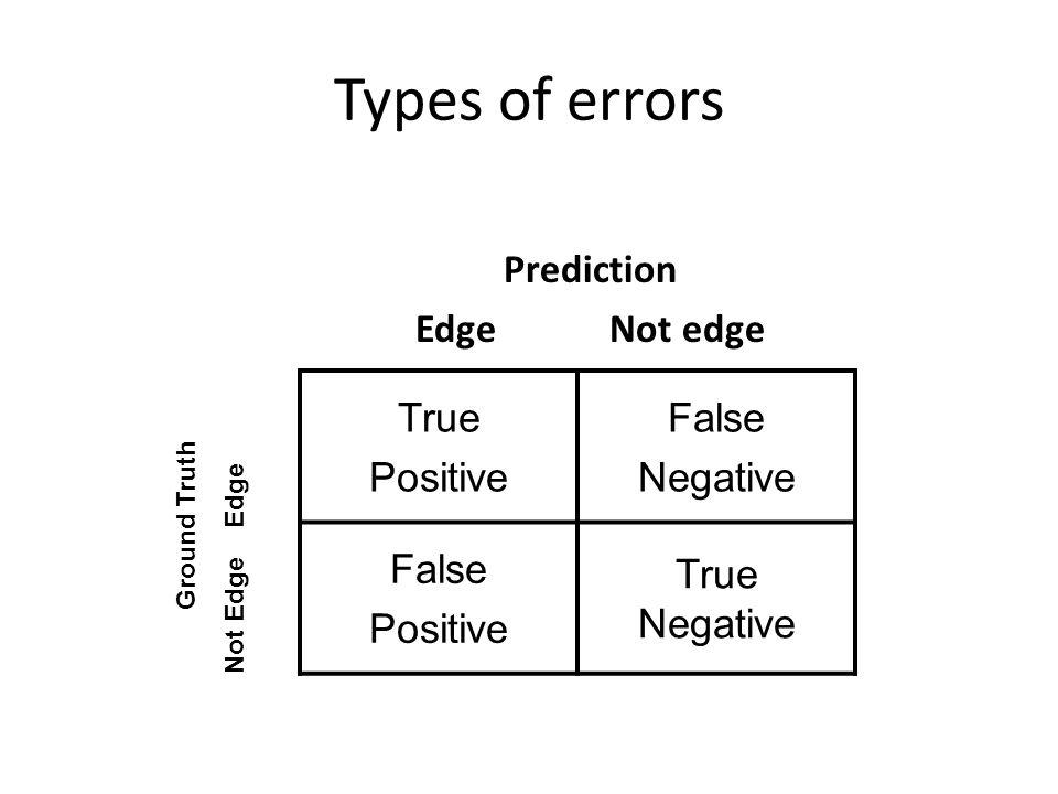 Types of errors Prediction Edge Not edge True Positive False Negative False Positive True Negative Ground Truth Not Edge Edge