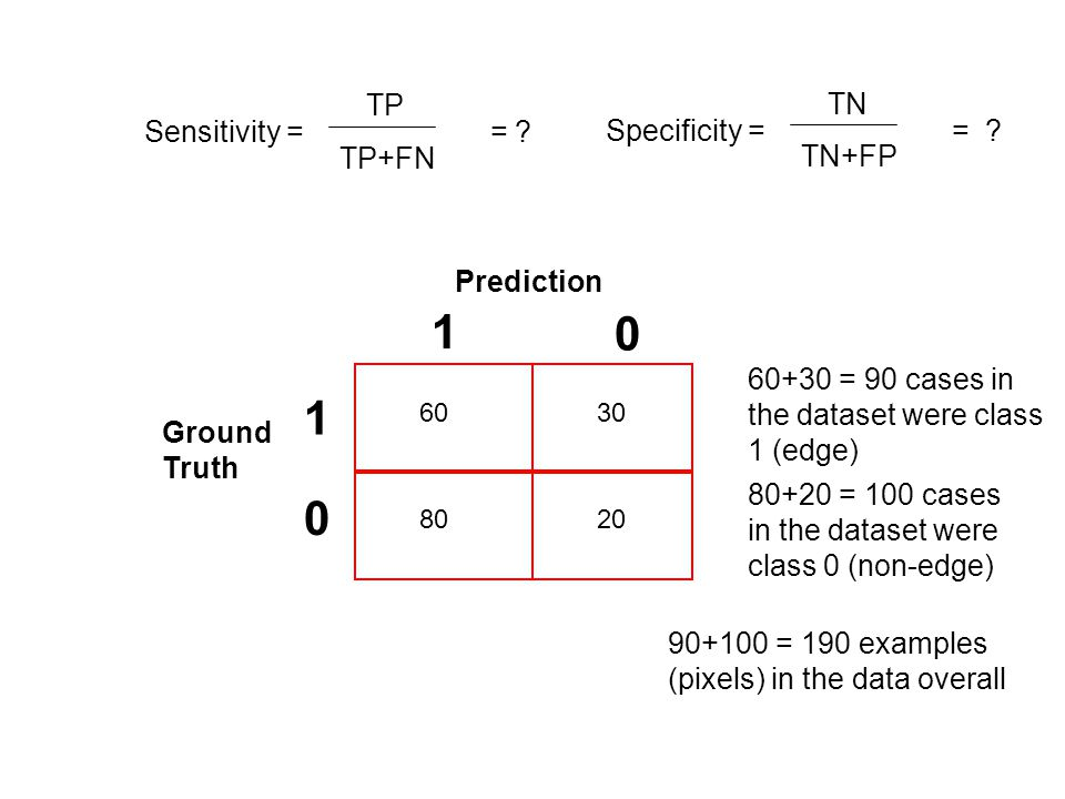 Sensitivity = = ? TP TP+FN Specificity = = ? TN TN+FP Prediction Ground Truth 1 1 0 0 6030 2080 80+20 = 100 cases in the dataset were class 0 (non-edg